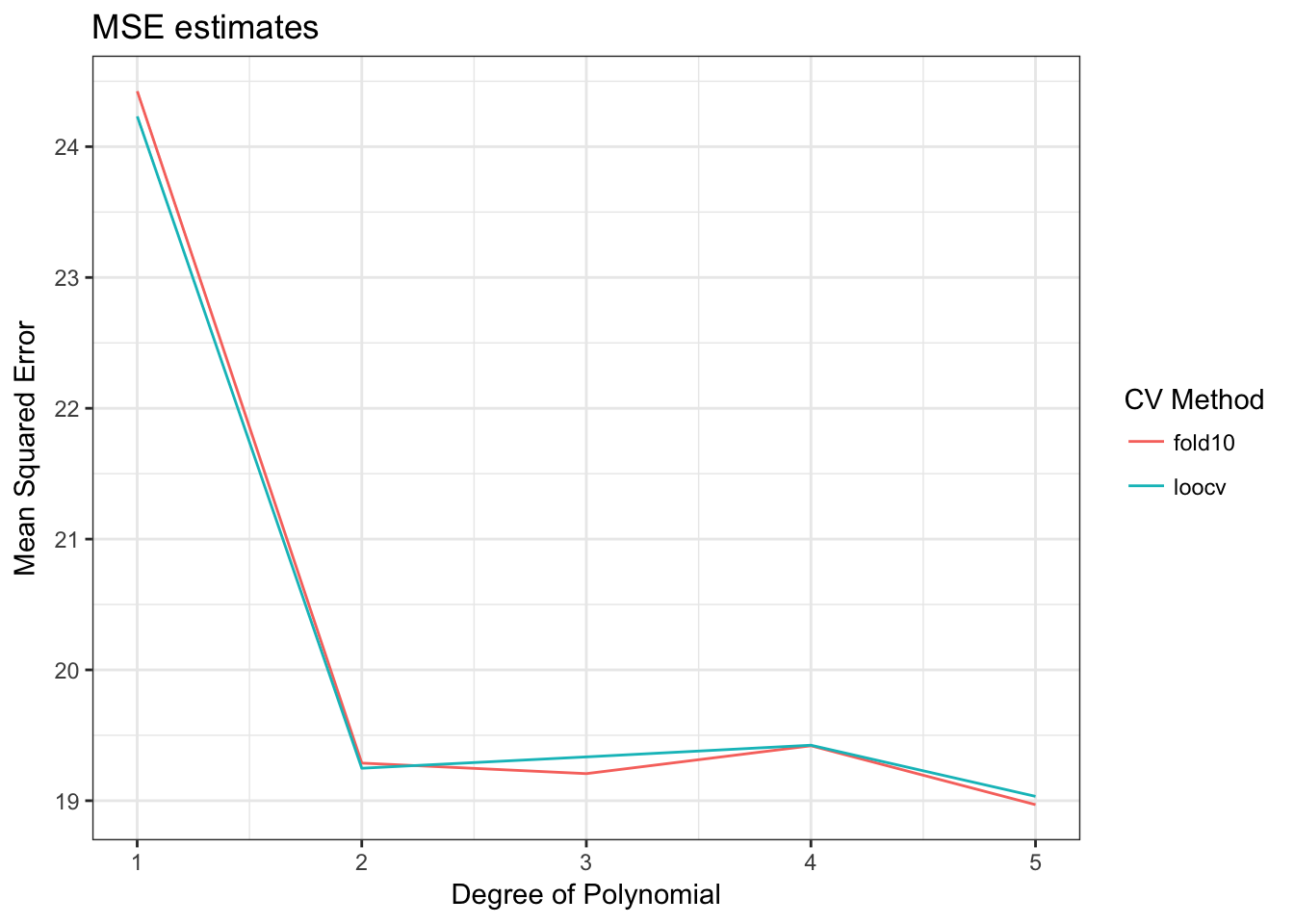 statistical learning  resampling and decision trees
